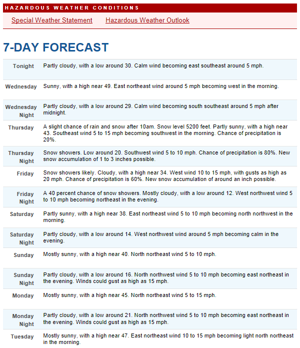 7-Day weather outlook as of February 5th.