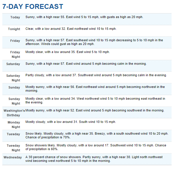 NOAA 7-day Forecast for Yosemite Valley from February 14 - 20.  Precipitation is expected beginning on February 19th.